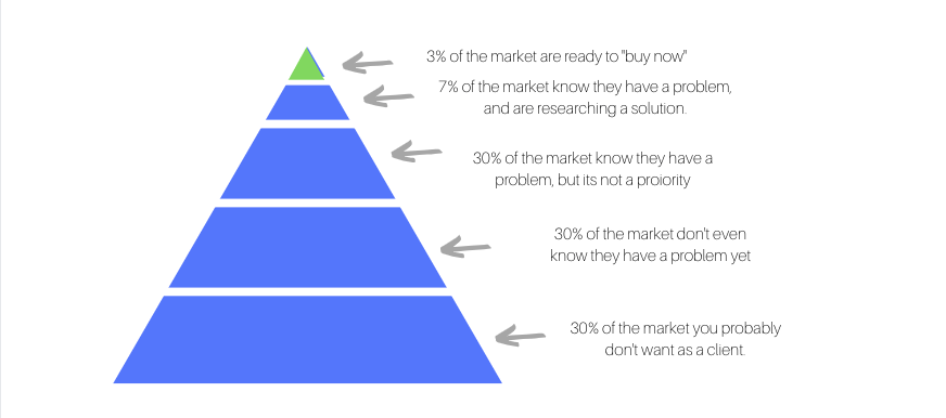 buyer pyramid