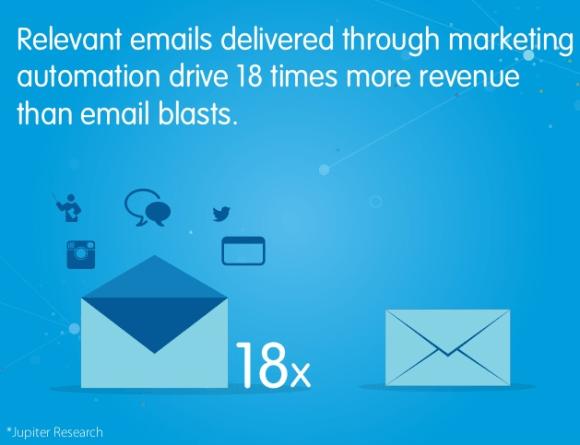 Relevant Emails Delivered Marketing