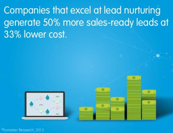 Companies Excel Lead Nurturing